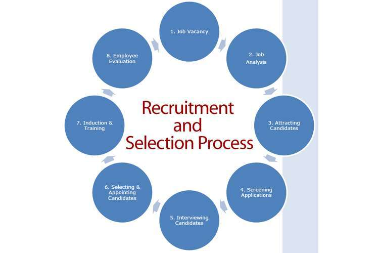 Recruitment And Selection Oz Assignment Help