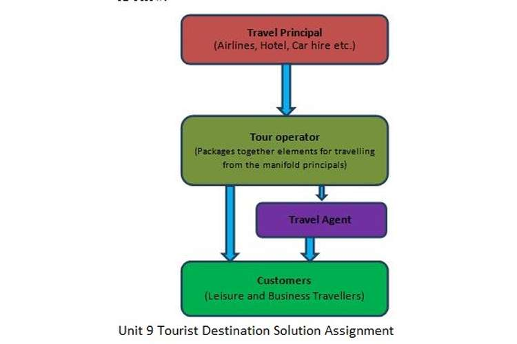 Unit 9 Tourist Destination Solution Assignment