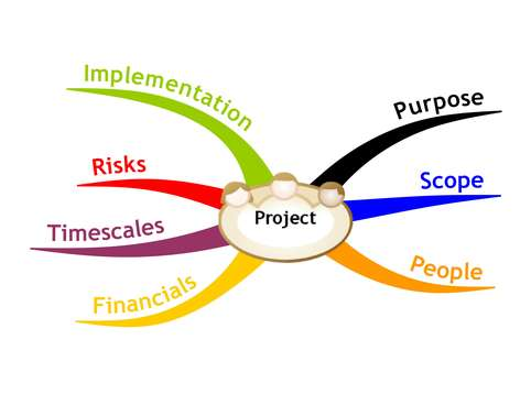 MAN5401 Managing Project Scope and Stakeholders Assignments