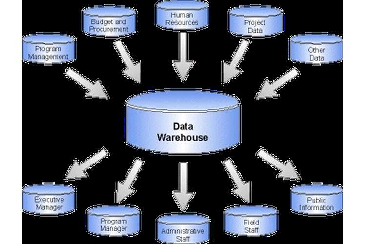 NIT6160 Data Warehousing Assignment Help