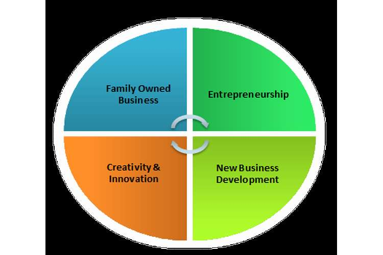 MBA6090 Entrepreneurship Creativity and Innovation