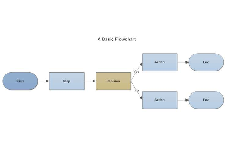 Flow Chart Process Assignments Solution