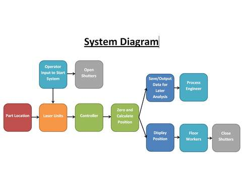 ICT115 Introduction to Systems Design Oz Assignments