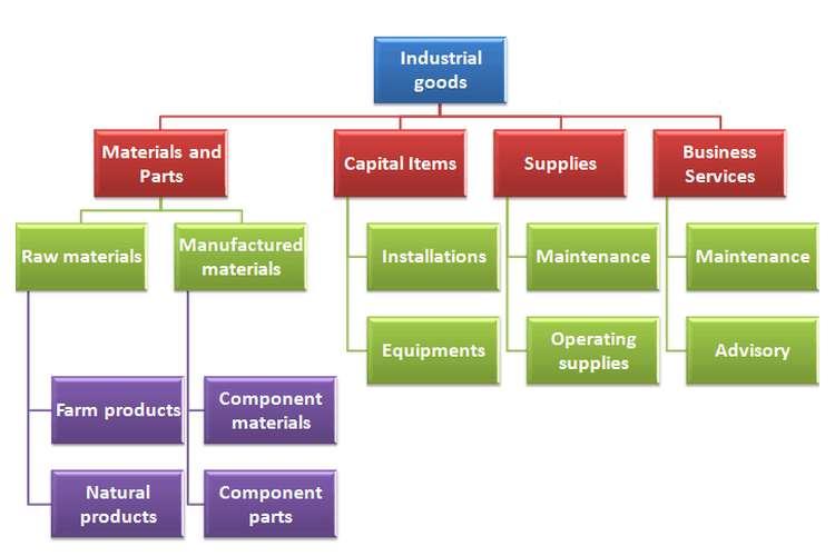 Goods Industrial Marketing Oz Assignment Help