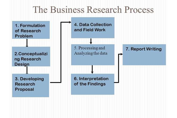 BUSN20016 Research In Business Oz Assignments