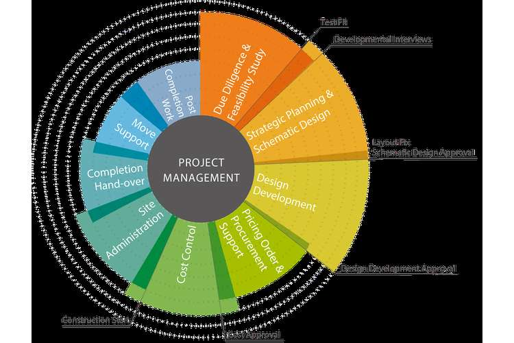 Project Design and Development Management