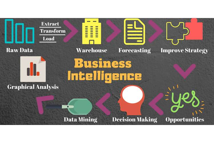 Business Intelligence Oz Assignments