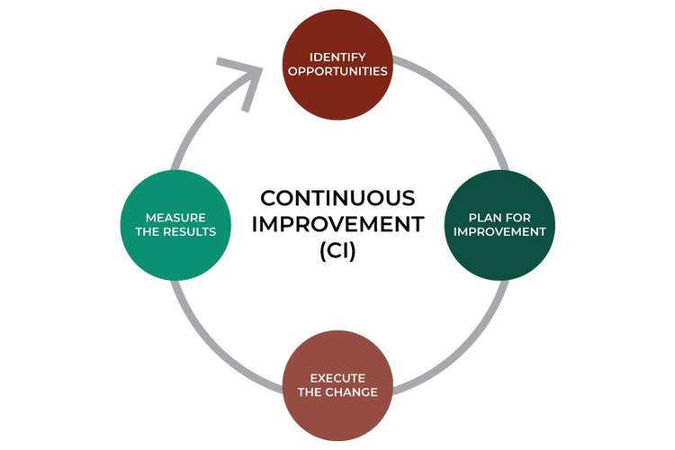Case Study Of Continuous Improvement Assignment