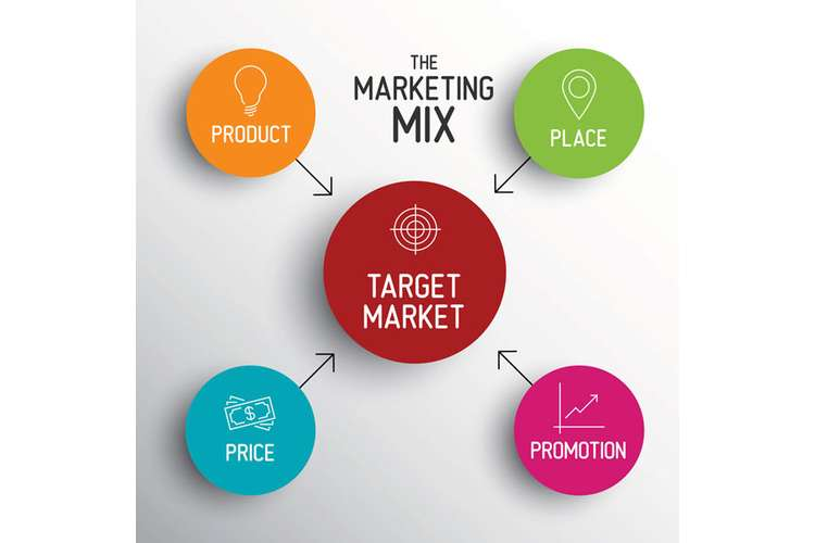Marketing Mix Analysis Oz Assignment
