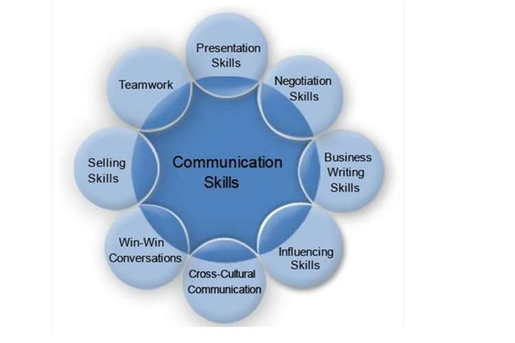 Effective Business Communication Skills Oz Assignments