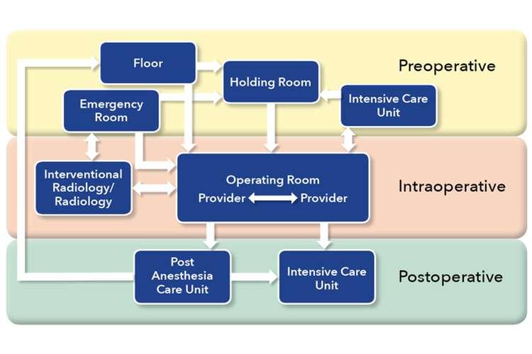 HLTEN612B Practice in the Perioperative Nursing Environment