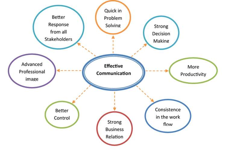 Effective Communication OZ Assignments