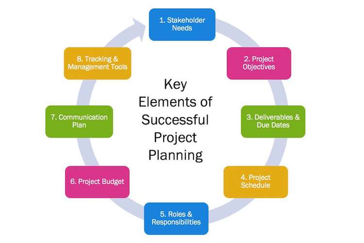BSB51415 Project Planning Assignments Solution