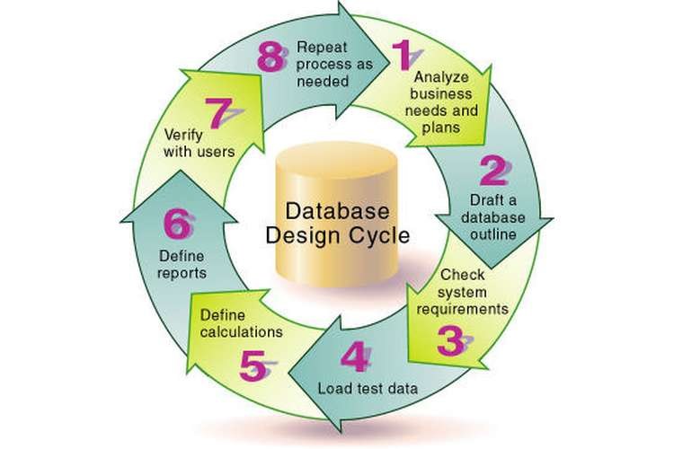 ICT211 Database Design System Oz Assignment Help