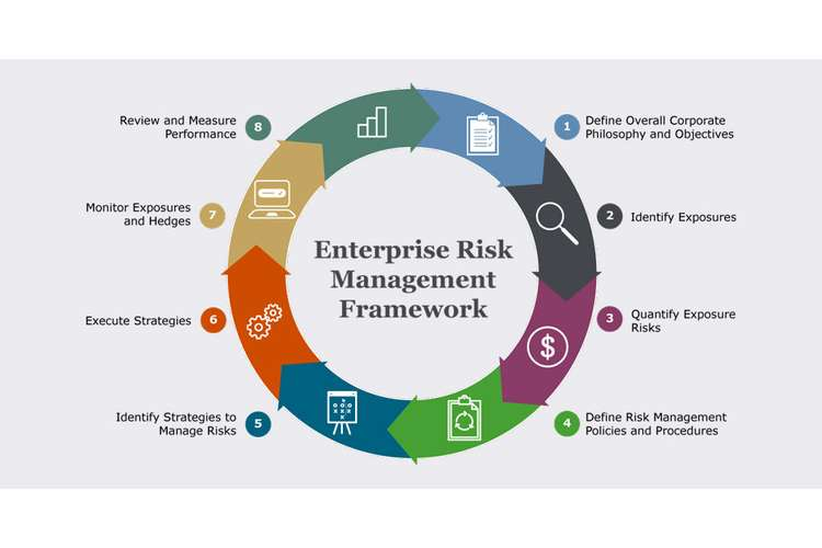 Enterprise Risk Management System Assignment