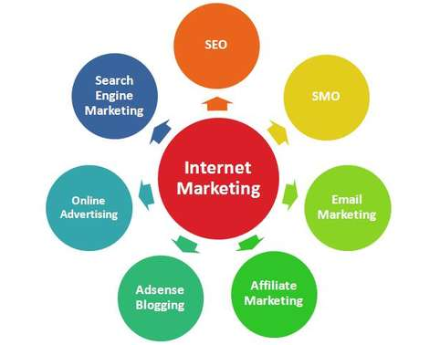 assignment of marketing plans and implementation