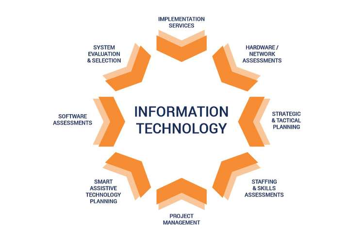 CIS53008 Management of Information Technology Services