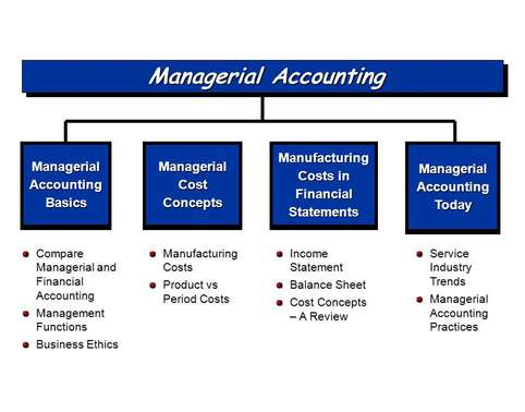 Acct102 Managerial Accounting Oz Assignments