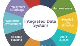 ICT705 Data and System Integration assignment