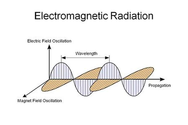 Electromagnetic Radiation Assignment Help