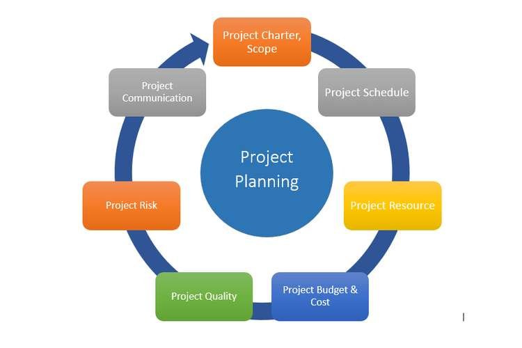SSP150 Project Based Management Assignments Solution