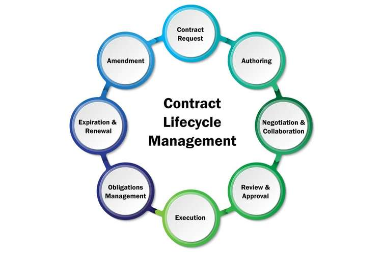 Supplier Evaluation and Election and Contract Management