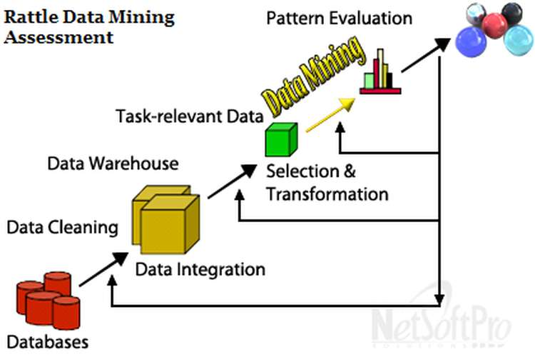 Rattle Data Mining Assessment