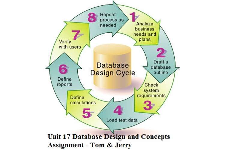 Unit 17 Database Design and Concepts Assignment - Tom & Jerry