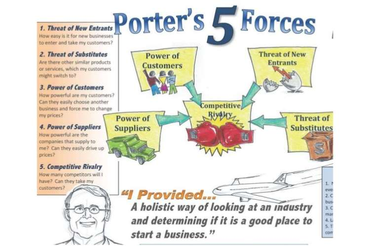 Porters Five Force Assignment Help