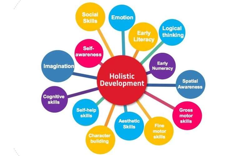 CHCECE010 Holistic Development of Children in Early Childhood