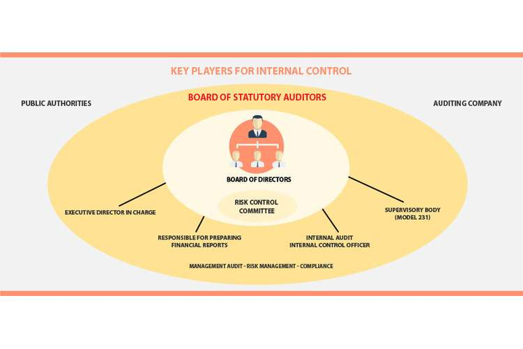 Internal Control Procedures in Business