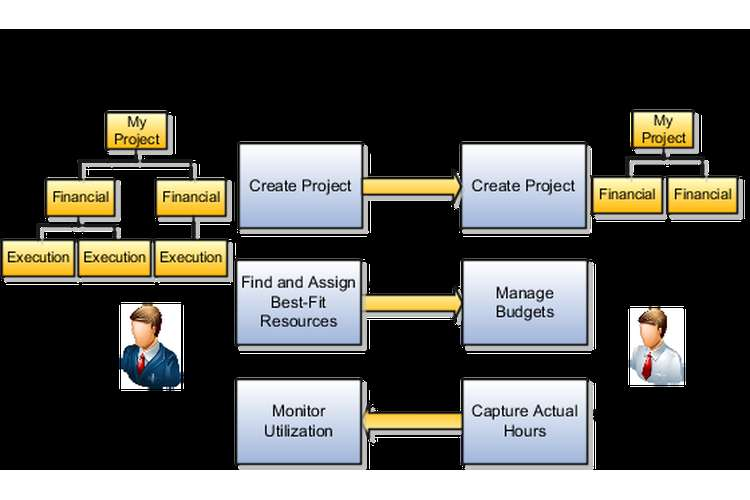 Managing a Successful Business Project plan Assignment