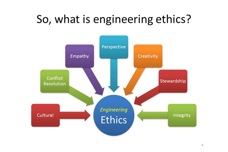 Engineering Ethics Case Studies Oz Assignments