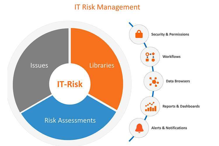 ITC596 IT Risk Management Oz Assignments