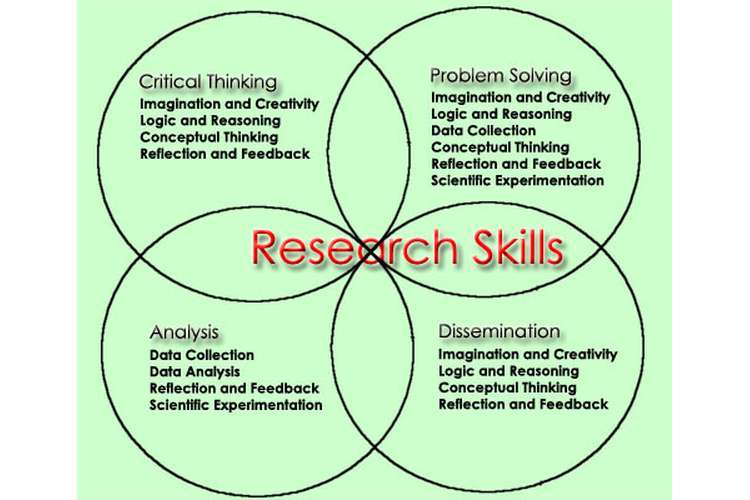 Unit 7 Research Skills Assignment