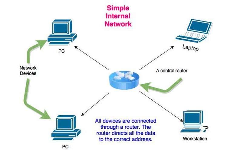 CS6710 Wireless Networks Assignment Help