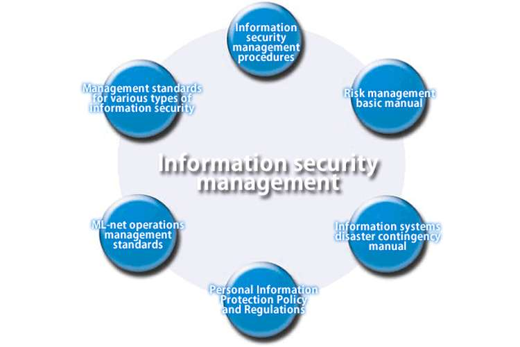 COIT20263 Information Security Management