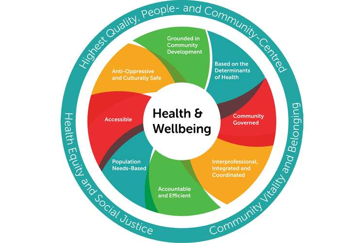 HBEH815 Conceptual Foundations of Promotional Health Model