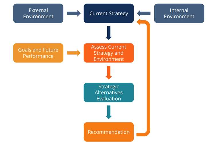 Analysis of Corporate Business Strategy Assignments