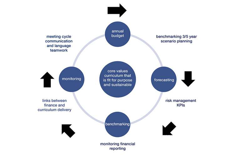 UU-MBA710 Finance & Strategic Management