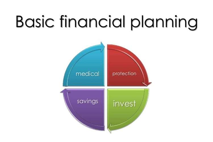 FIN211 Financial Planning Fundamentals Assignment