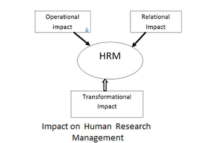 Unit 22 Impact on Human Research management Assignment