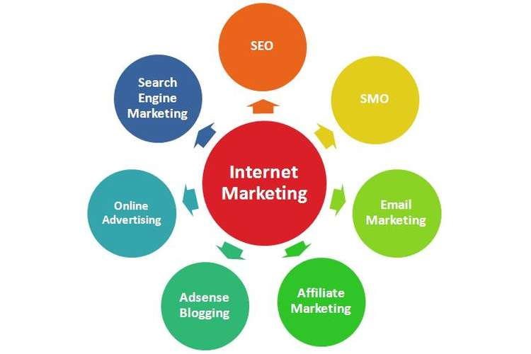 Unit 30 Element of Internet Marketing Assignment
