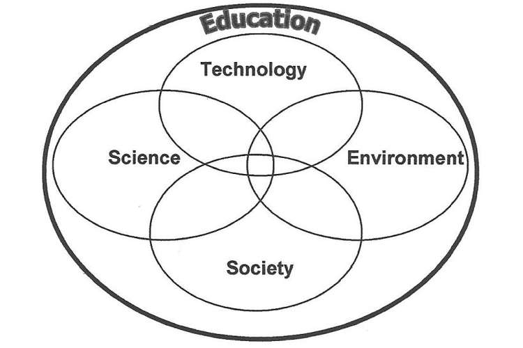 SSE4100 Science Society Environment and the Young Learner Assignment