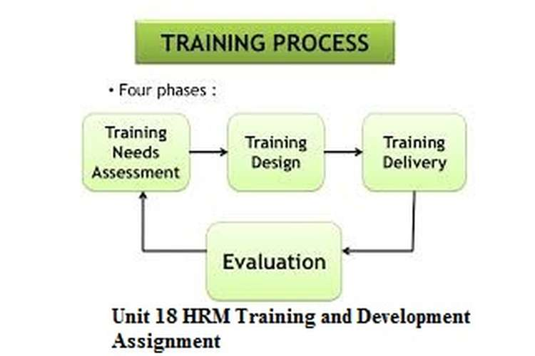 Unit 18 HRM Training and Development Assignment