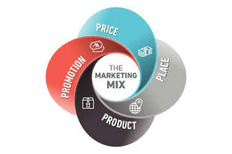 marketing mix assignment The marketing mix consists of product, price, place and promotion strategies that a firm uses to help them reach their objectives.