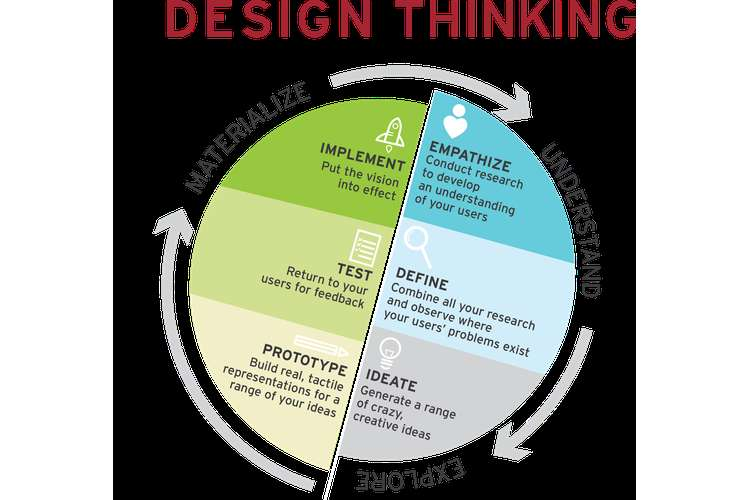 Case Study of Design Thinking Process Oz Assignments