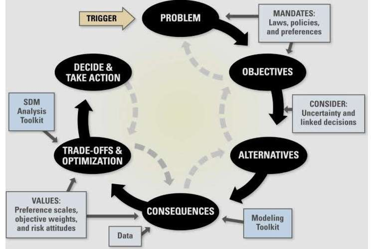 Data Analysis and Decision Modelling Oz Assignments
