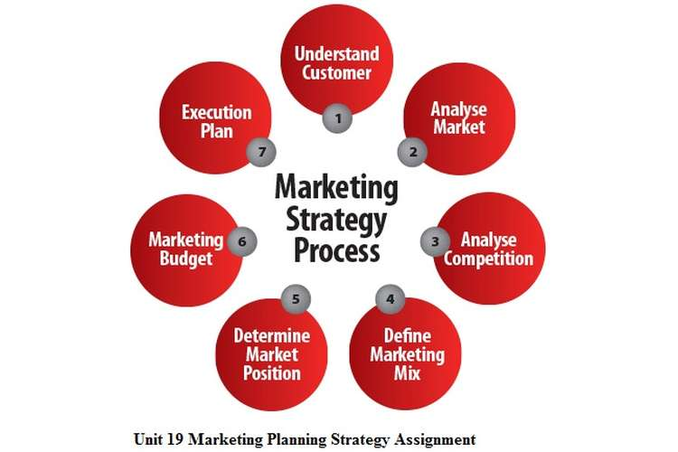 Unit 19 Marketing Planning Strategy Assignment