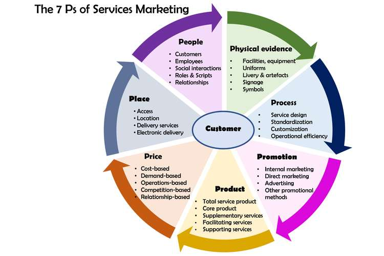 MKT335 Service Marketing Assignments Solution